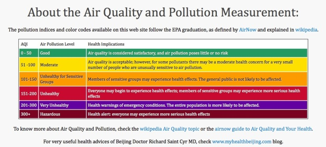 Air Quality Index scores explained by http://aqicn.org